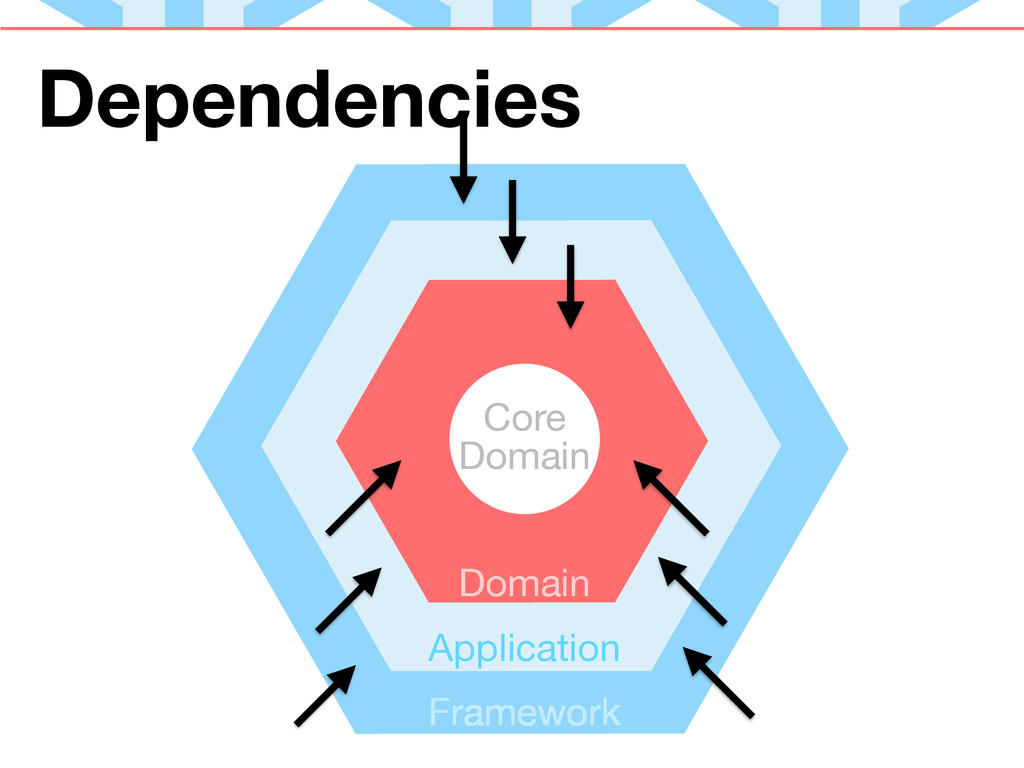 flow of dependencies